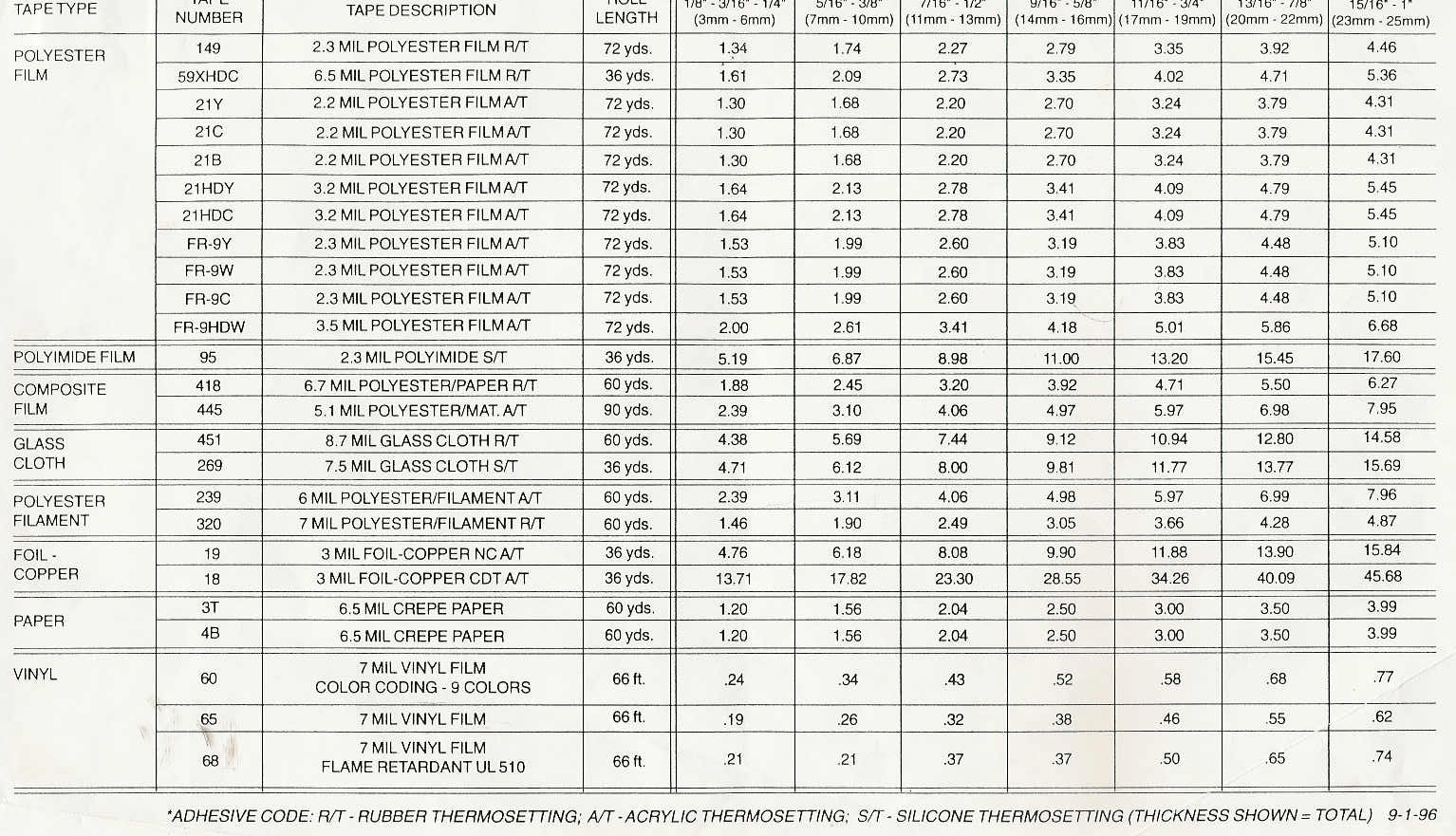 Price List For All Electrical Insulating Tapes